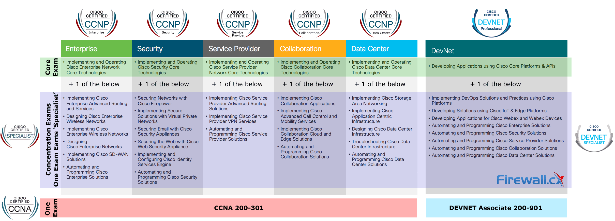 MAJOR CISCO CERTIFICATION CHANGES - NEW CISCO CCNA, CCNP ENTERPRISE, SPECIALIST, DEVNET AND MORE FROM FEB. 2020